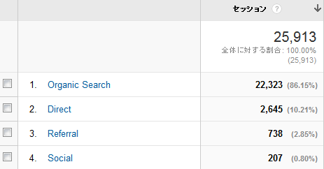 google-analytics 2015年2月の数値